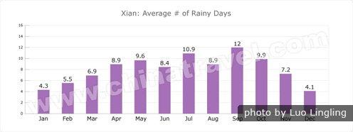 Xian Weathers