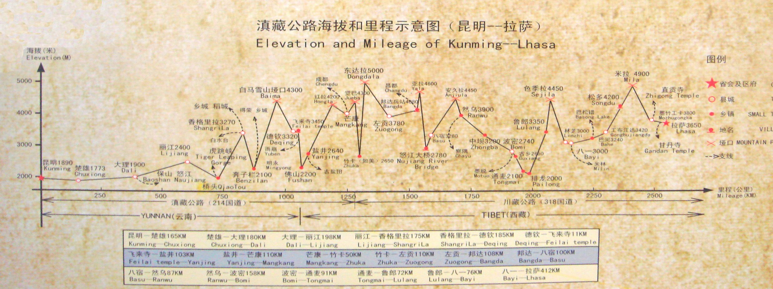 Map of Transportation Between Kunming and Lhasa