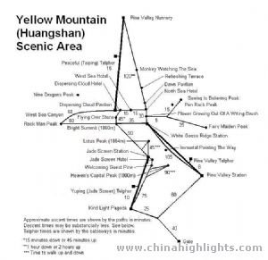 Huangshan Walking Time Map